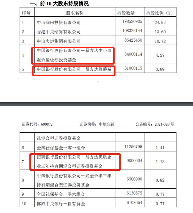 """易方达张坤30亿""""大买""""中炬高新 合计持股超9%"""