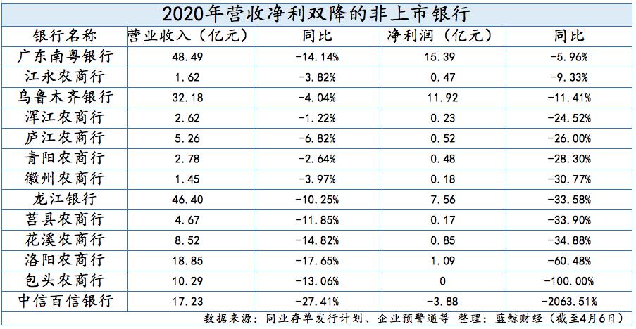 95家非上市银行2020业绩扫描:42家净利下滑 多家银行资产质量恶化