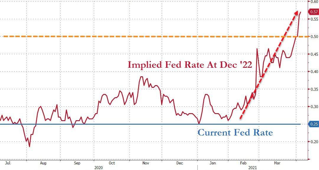 美联储加息预期疯狂提速 巴克莱建议做多5年期美债