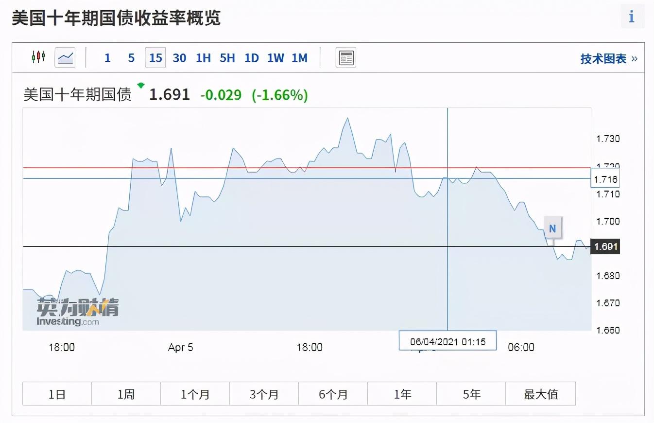 原油大跌、美股再创新高 黄金价格5年内恐翻一番