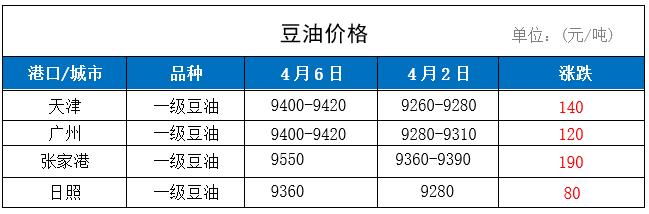6日国内豆油价格