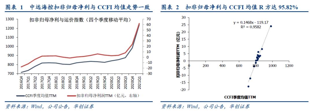 【华创交运*业绩点评】中远海控一季报预增:21Q1预计净利154.5亿,业绩超预期,预计Q2供需紧张叠加长协切换,利润依旧可观