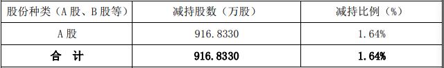 因贷款发生逾期 仁东控股控股股东被动减持916.833万股