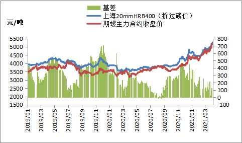 黑色期货高开低走,钢价强势上涨