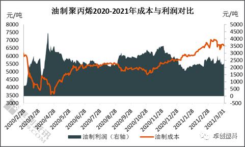 2021年3月份不同来源制聚丙烯利润简析与2021年4月展望