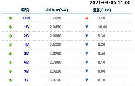 4月6日上海银行间同业拆放利率Shibor