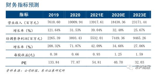 【东兴轻工】思摩尔国际:盈利能力再度提升,护城河持续加深