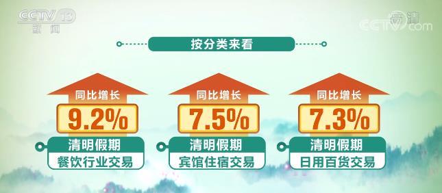 清明假期三天银联网络交易金额9036亿元 较去年同期增长3.6%