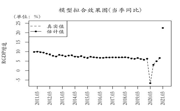 九方金融预测:2021年1季度中国GDP增速将达到20.5%