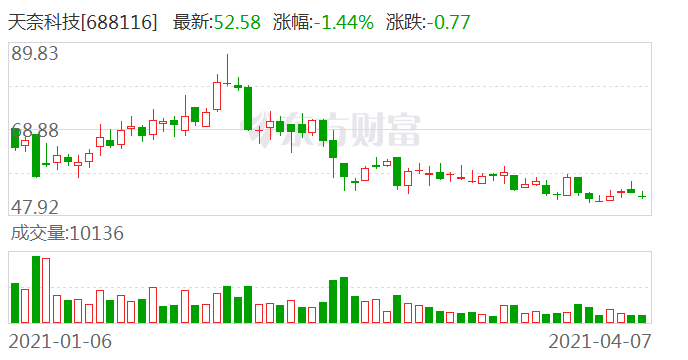 天奈科技:严格辞去董事职务 公司提名姜世明为非独立董事候选人