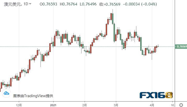 今日市场大事:美联储纪要来袭!美元、黄金恐迎大行情