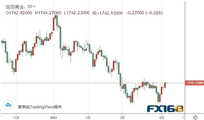 美联储会议纪要重磅来袭 金价创下两周新高后瞄准1750美元