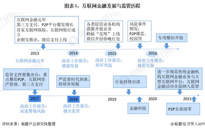 2021年中国互联网金融行业相关政策汇总及解读 全面监管时代来临
