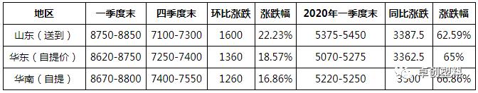 再生PVC:一季度稳步向上 二季度向好概率较大