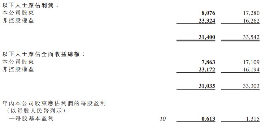 """""""三道红线""""下的中国恒大:两项指标不降反升 现金同比减少20%"""