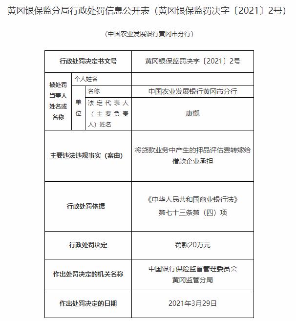 农发行黄冈市分行违法遭罚 转嫁押品评估费给借款企业
