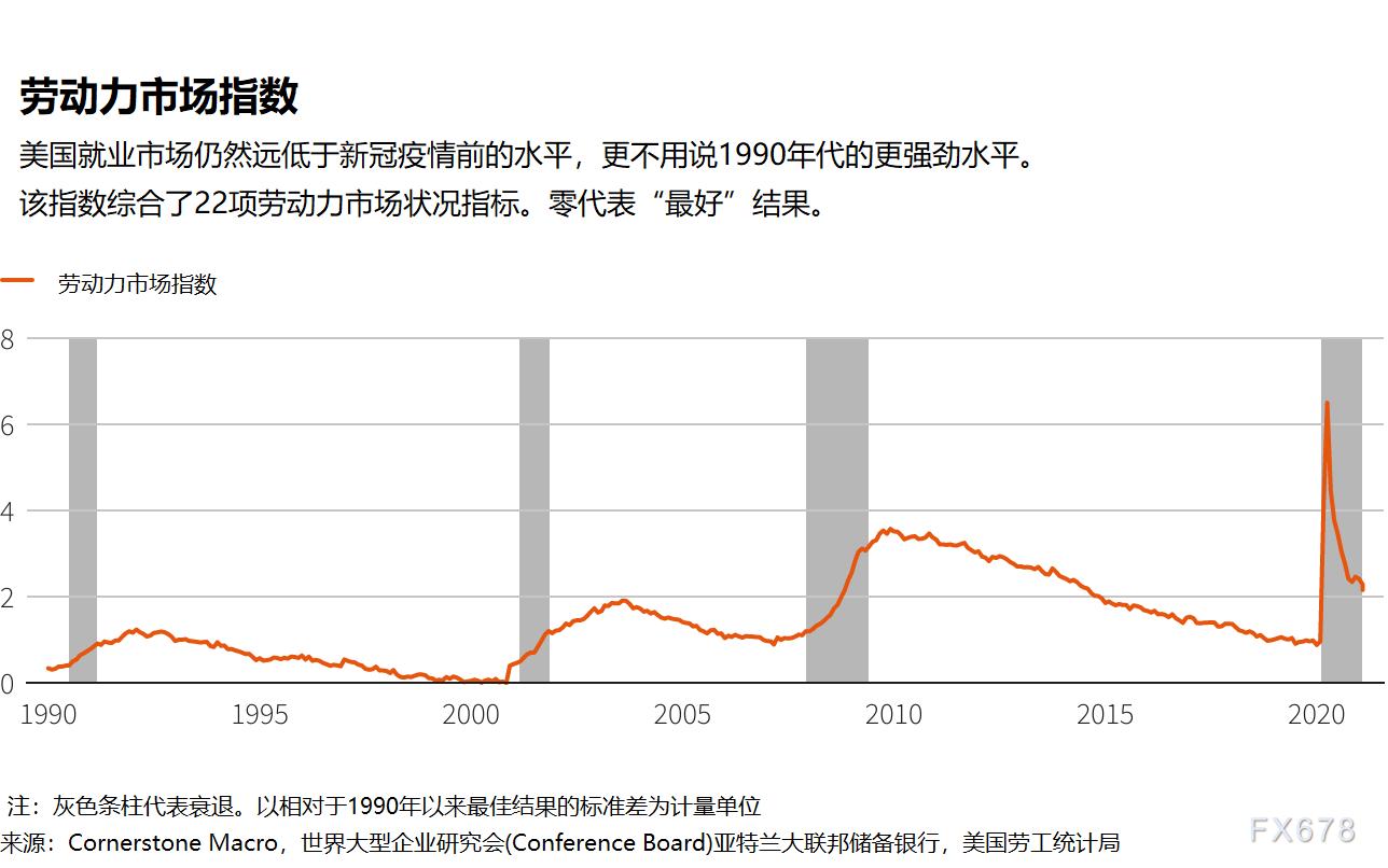 """美联储会议纪要前瞻:就业形势有改善,但远未达到""""实质性进展"""""""
