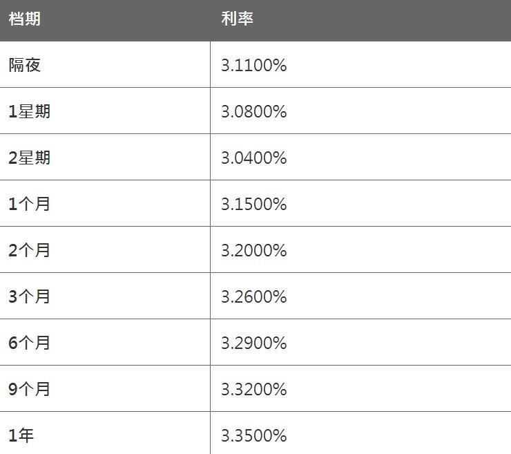 4月7日香港银行同业人民币HIBOR(晚间公布)