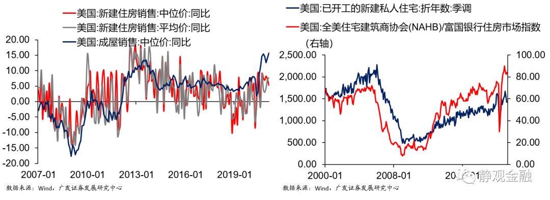 【广发宏观张静静】海外市场的远虑与近忧