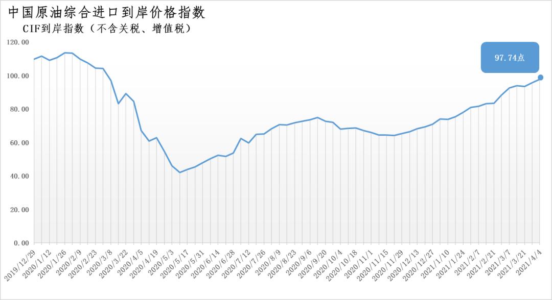 3月29日-4月4日中国原油综合进口到岸价格指数为97.74 环比上涨2.11%