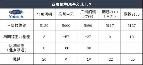 收评:7日京粤杭螺线钢市联播
