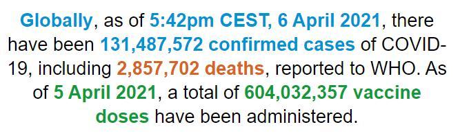 世卫组织:全球新冠肺炎确诊病例超过1.314亿例