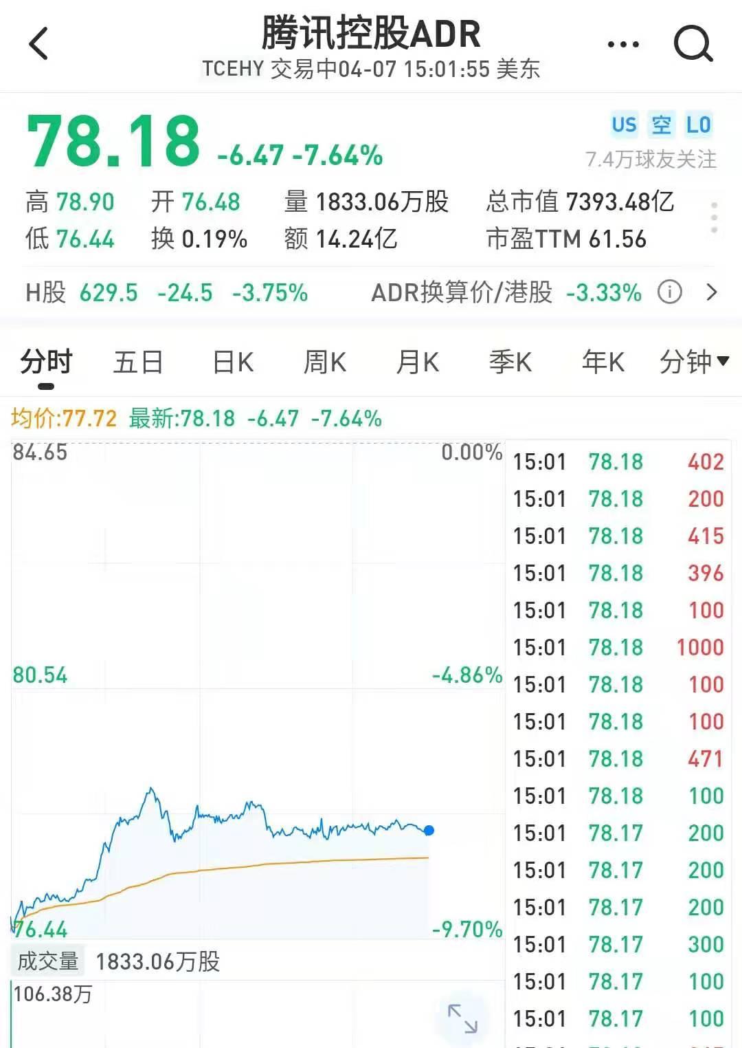 """减持一个三六零:腾讯大股东掐点抛售1000多亿 要砸""""黄金坑""""?"""