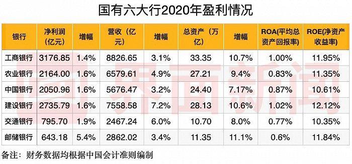 国有六大行去年业绩数据PK:谁的赚钱能力最强?