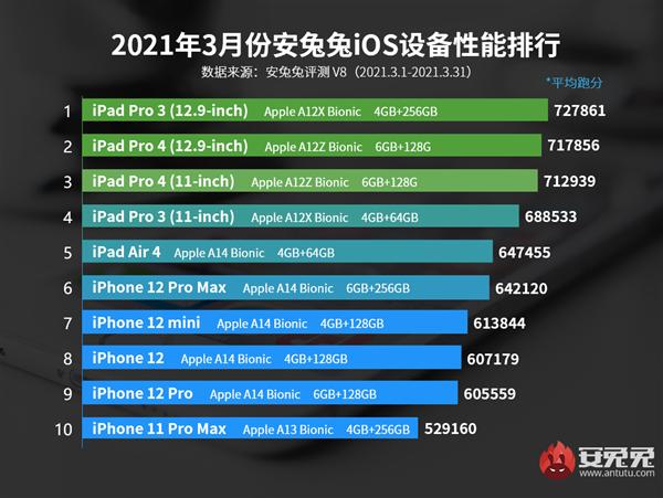 3月iOS设备性能榜:最强iPhone仅排第6