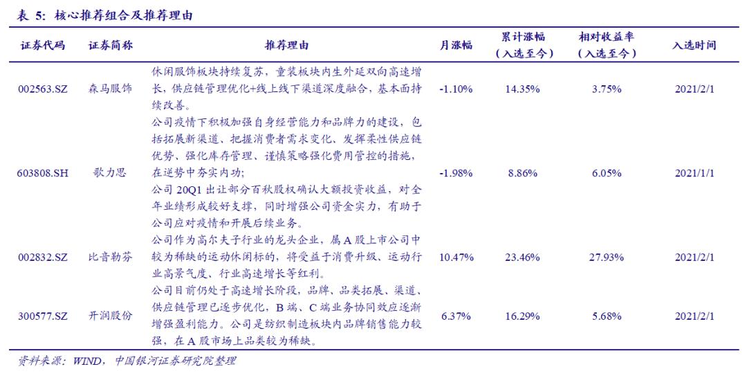 【银河纺服林相宜】行业动态 2021.3丨国潮崛起:国内服装品牌价值逐渐提升