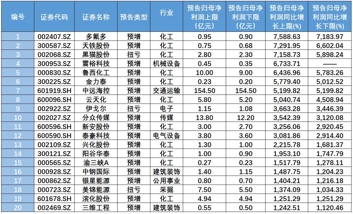 341家公司发布一季度业绩预告 归母净利平均增长430%