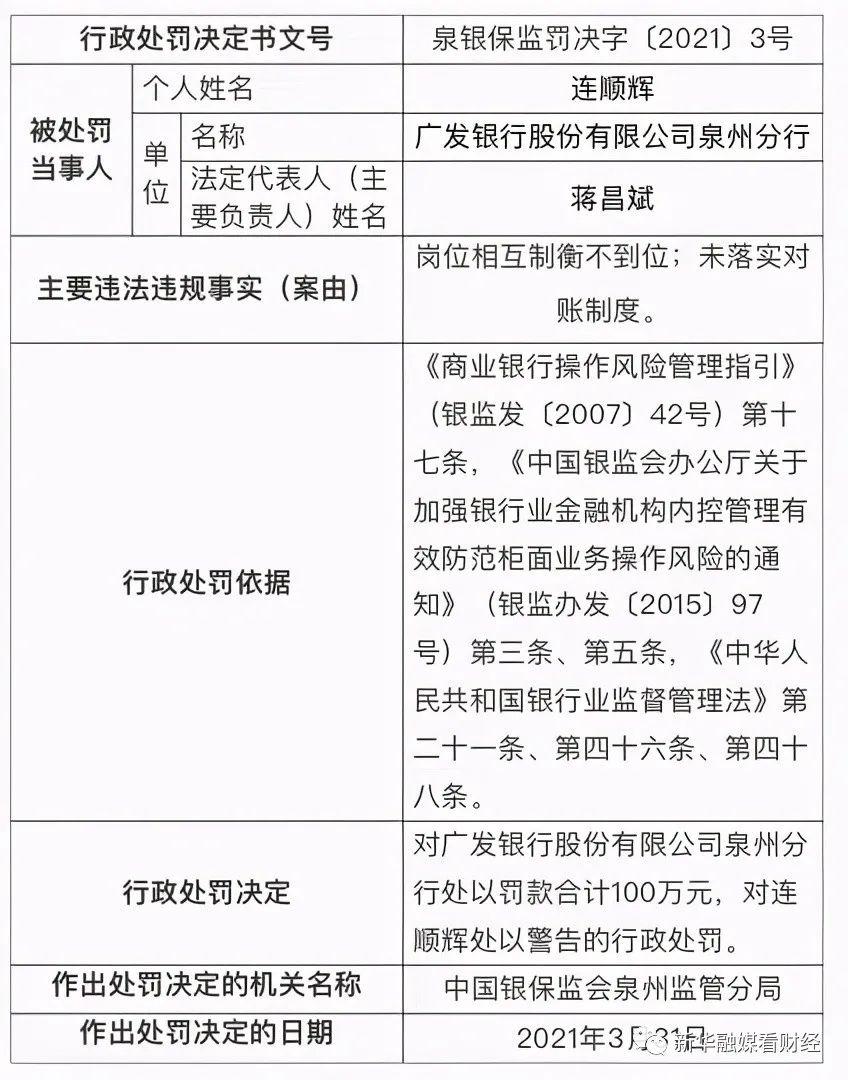 监管动态|广发银行收到四张罚单,被罚1700万,8位相关责任人受罚