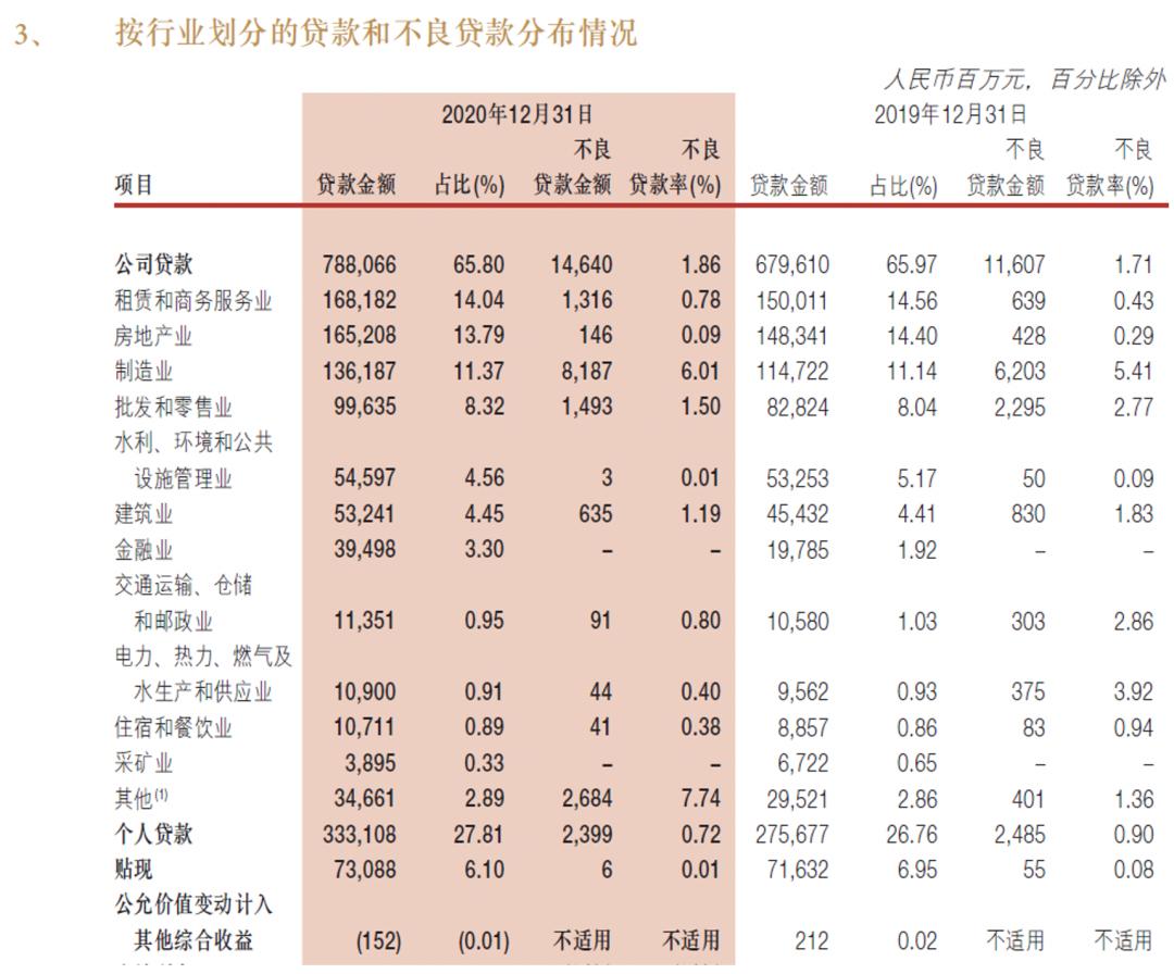 浙商银行不良上升势头未止 盈利能力承压