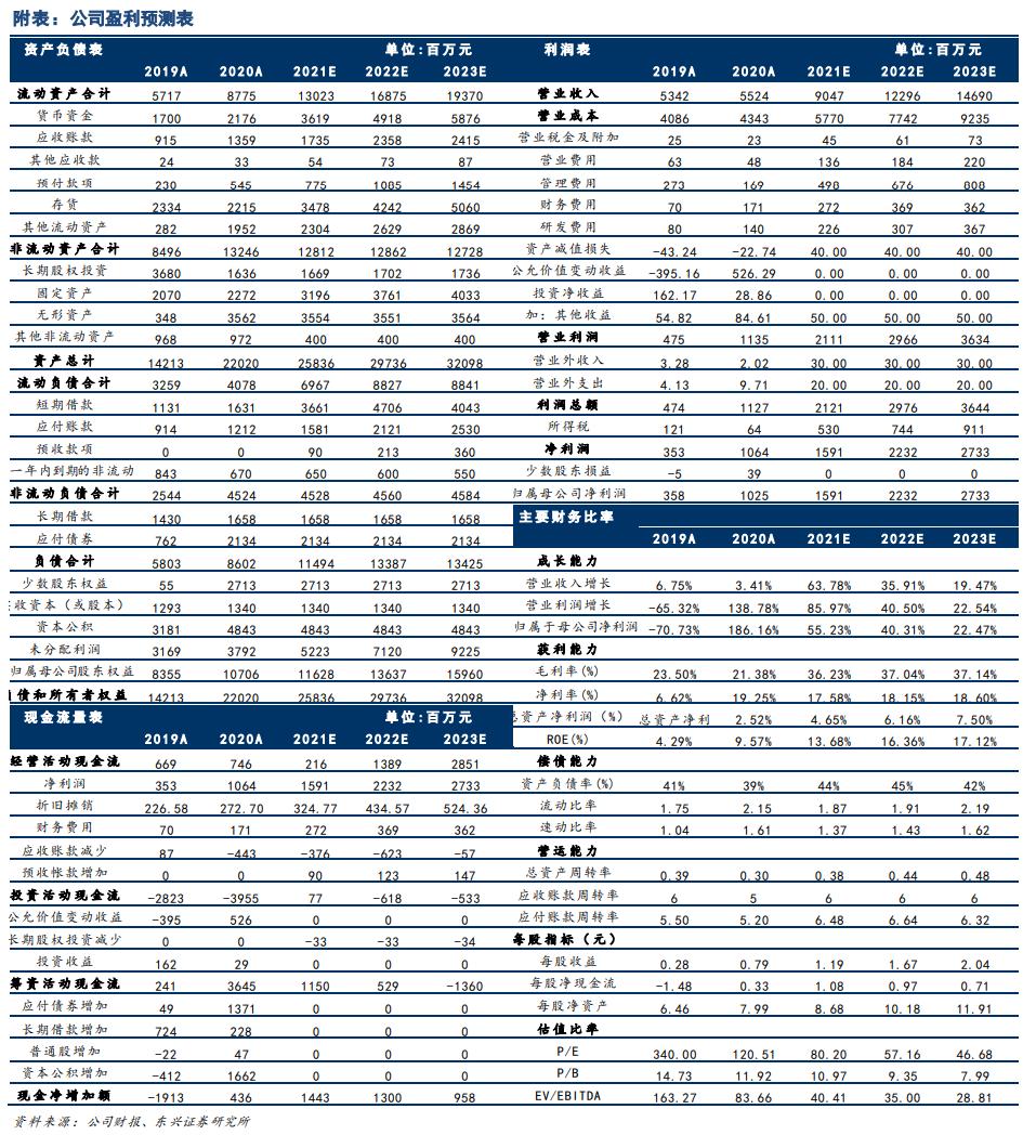 【东兴金属•2020年报点评】赣锋锂业:锂盐业务结构性扩张,多元化锂业巨头具持续成长性