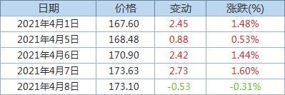 Fastmarkets MB:发运至青岛港62%品位铁矿石价格下跌0.31%