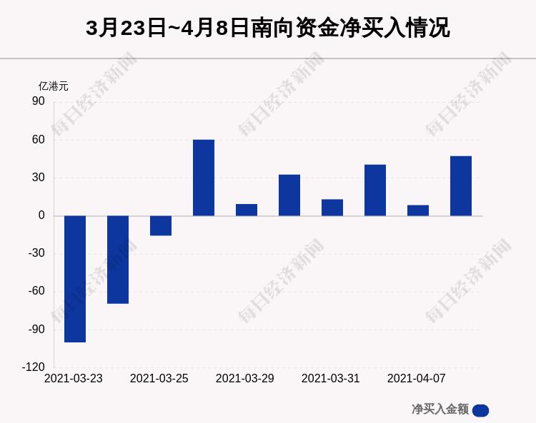 《【杏耀注册链接】4月8日港股通净流入47.29亿港元 其中50.65亿港元都买了腾讯控股》