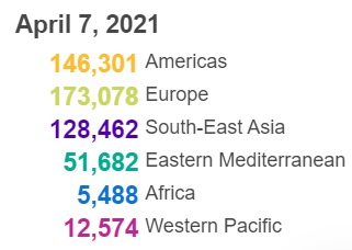 世卫组织:全球新冠肺炎确诊病例超过1.32亿例