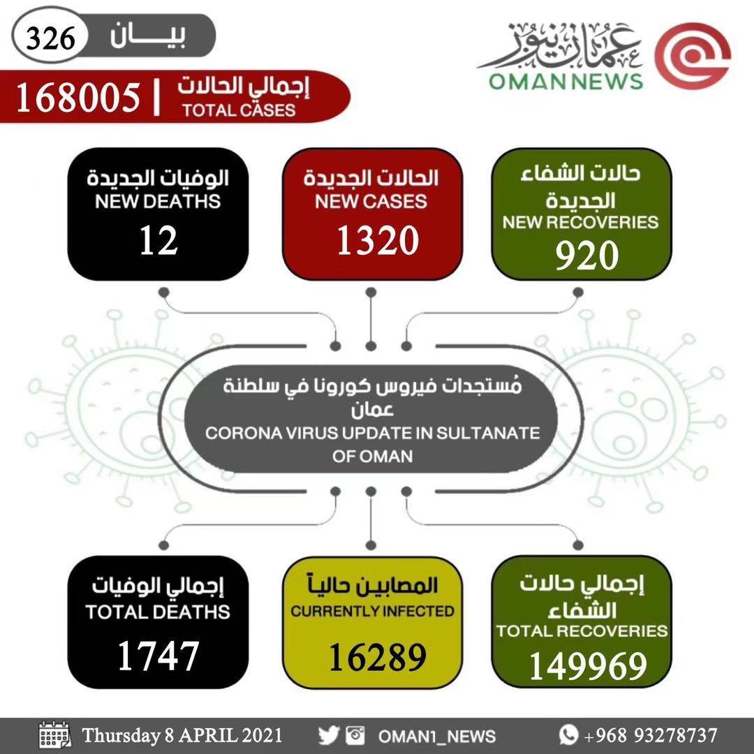 阿曼新增新冠肺炎确诊病例1320例 累计确诊168005例