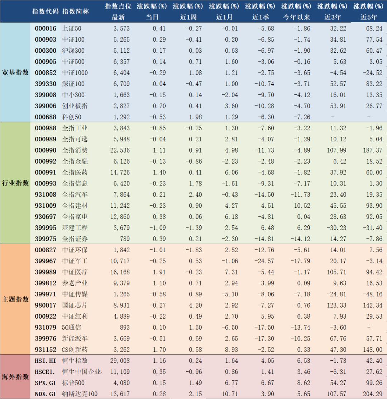 2021年4月8日A股主要指数估值表