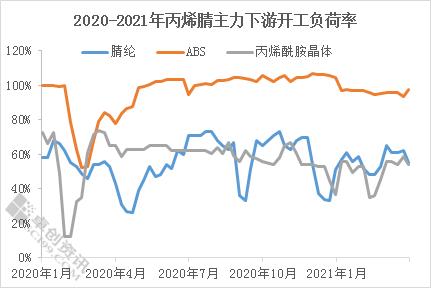 齐庆莎:一季度丙烯腈工厂价格逐步上涨