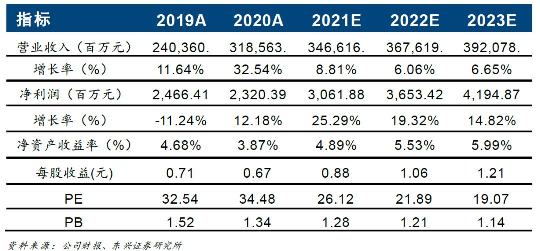 【东兴金属•2020年报点评】江西铜业(600362):产业链一体化优势稳固,贵金属业务助推增长