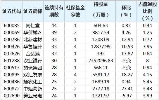 社保基金连续4个季度以上持有104股 最长已持有44个季度