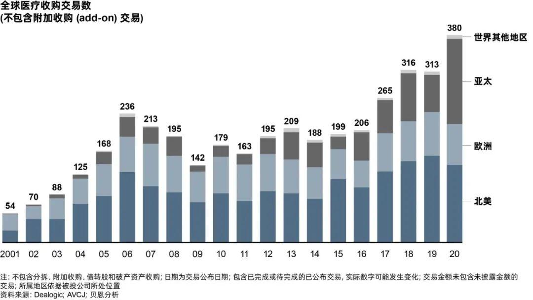财经朝闻道 | 腾讯大股东宣布重磅减持,亚太区医疗股权市场活跃度领先全球