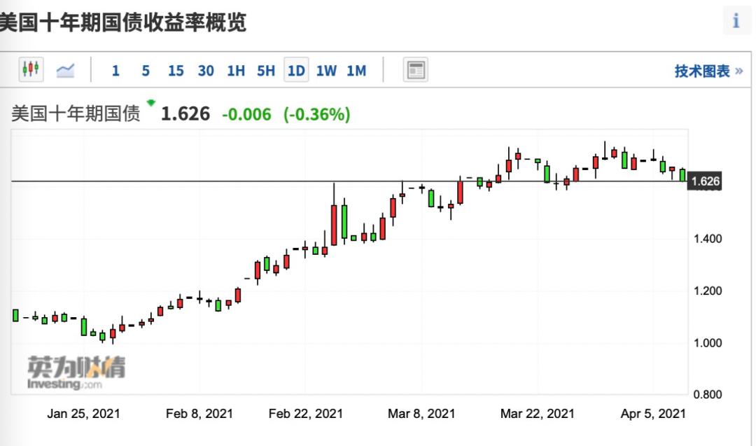 美股又飙升:鲍威尔发表鸽派言论 继续淡化通胀失控风险