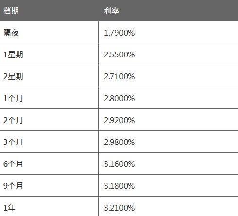 4月9日香港银行同业人民币拆息HIBOR
