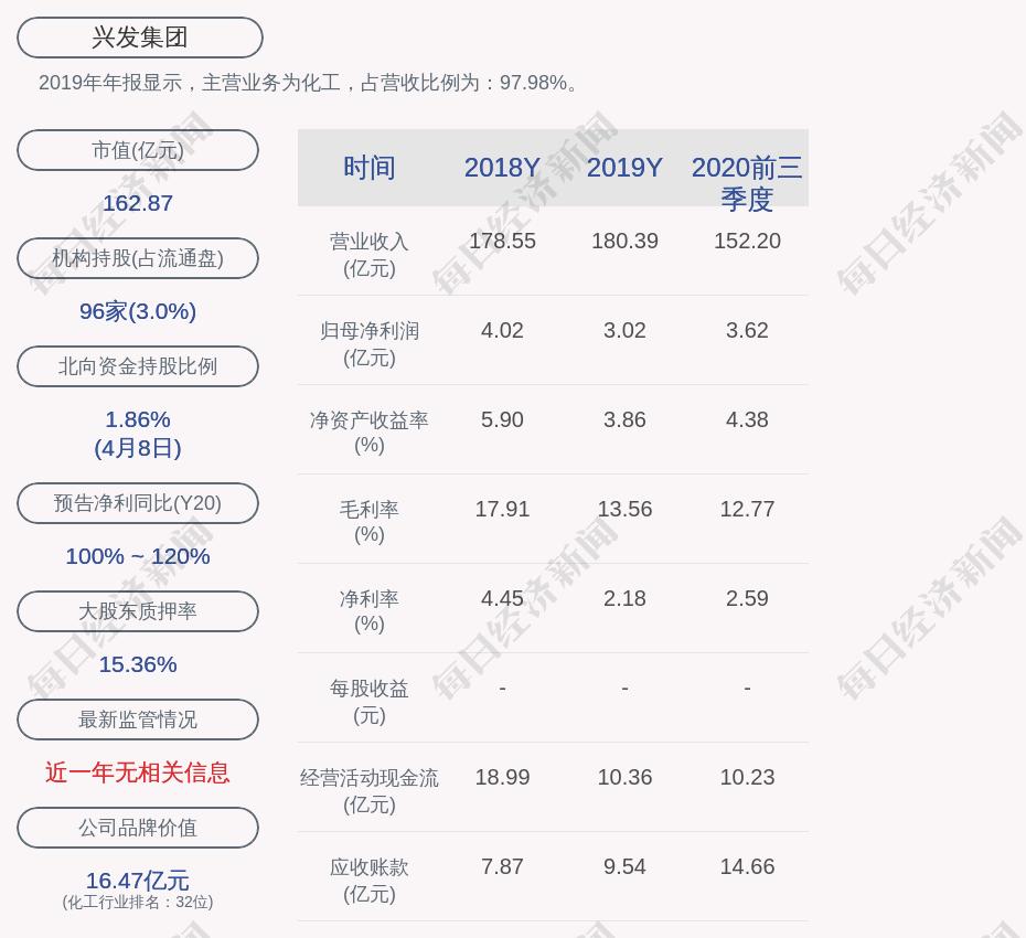 兴发集团:拟收购荆州市荆化矿产品贸易有限公司70%股权