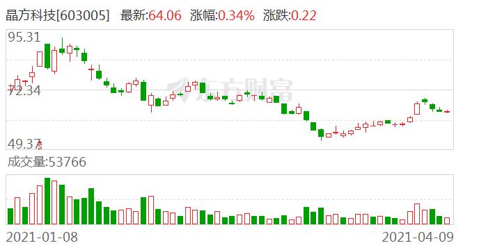 晶方科技:大基金减持约189.2万股