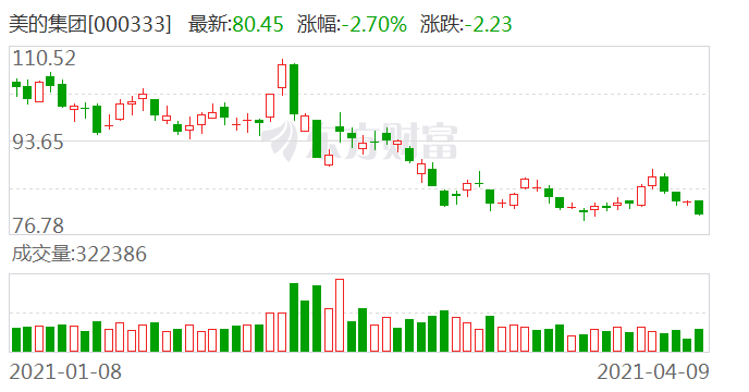 大宗交易:机构账户卖出美的集团2268.69万元(04-09)