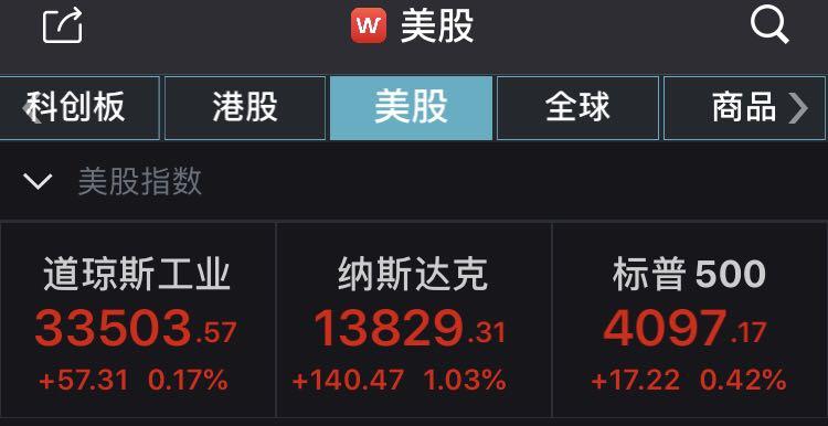 美股收涨:标普500指数续创新高,老虎证券涨超14%