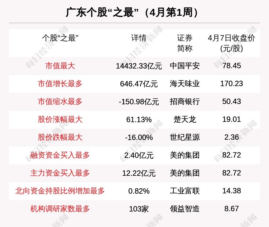 广东区域股市周报:总市值涨2650亿 2亿融资买入美的集团